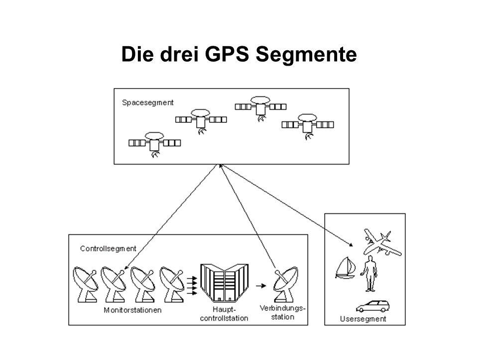 Die drei GPS Segmente