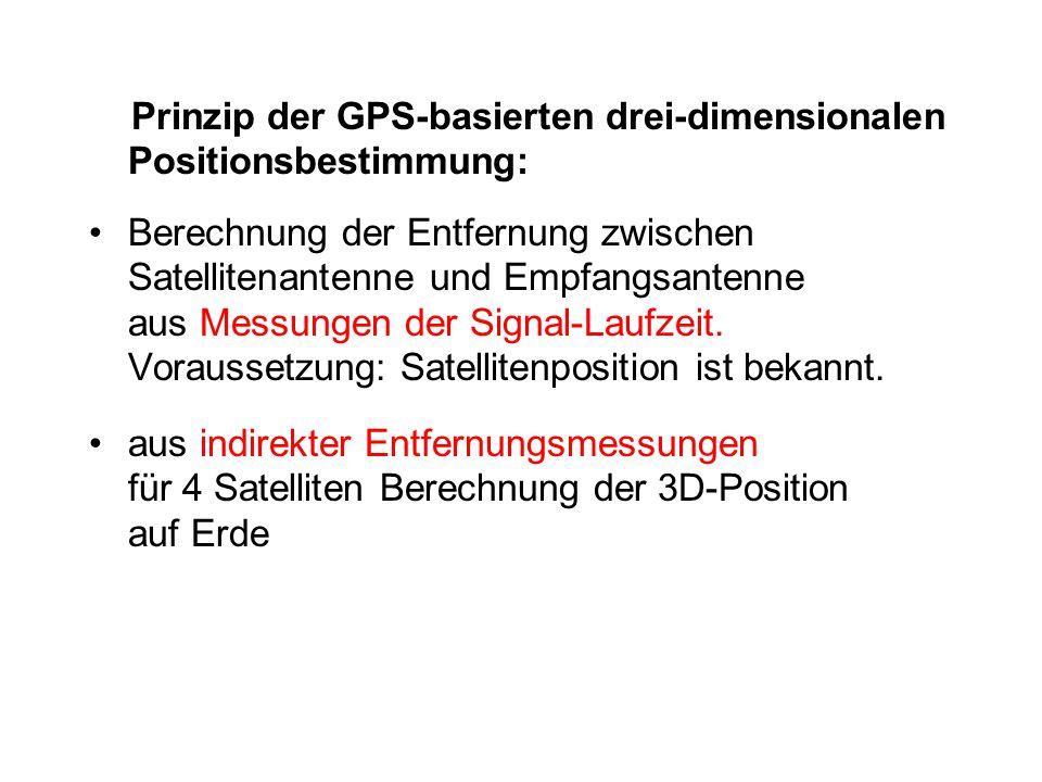 Prinzip der GPS-basierten drei-dimensionalen Positionsbestimmung: