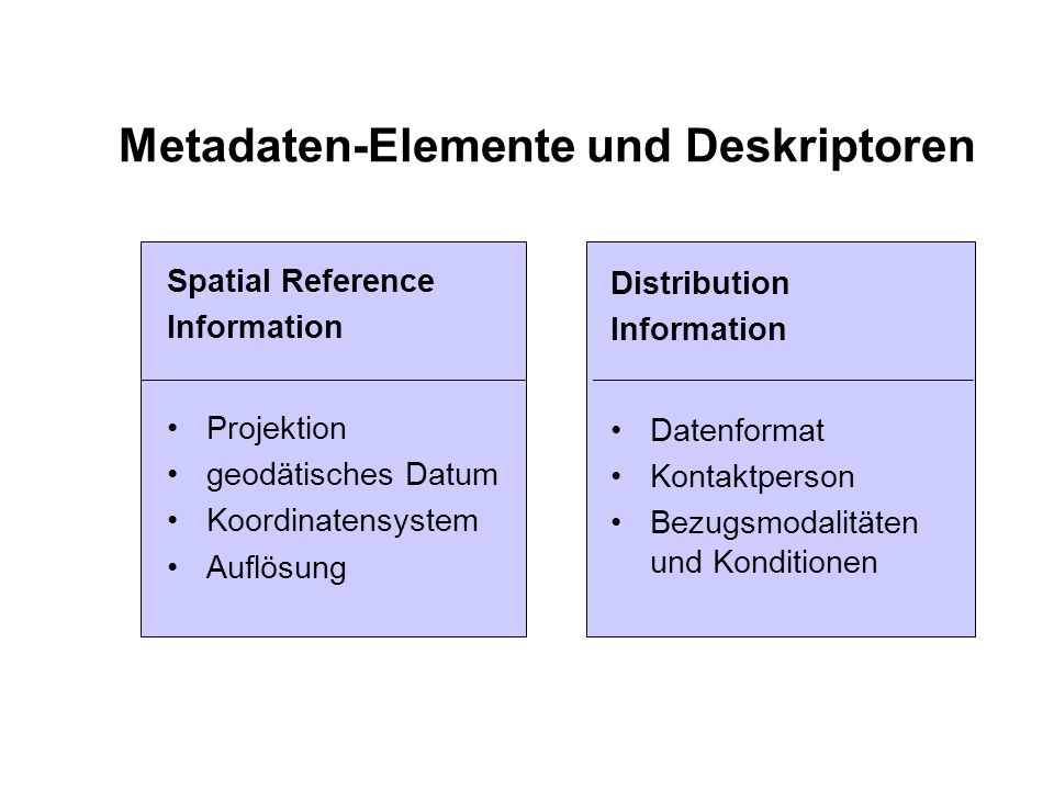 Metadaten-Elemente und Deskriptoren