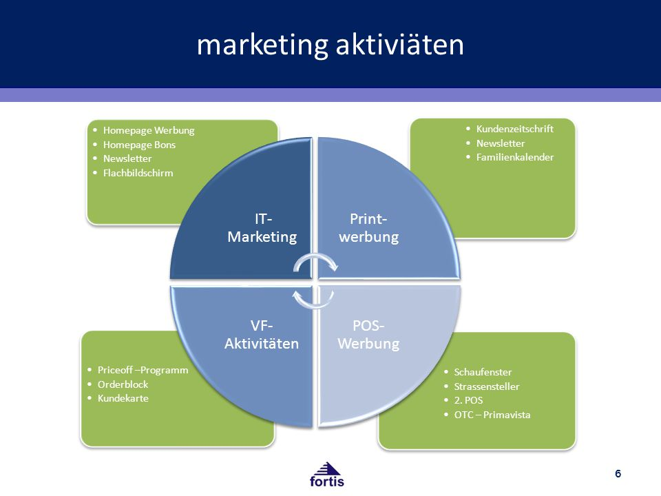 marketing aktiviäten IT-Marketing Print-werbung POS- Werbung