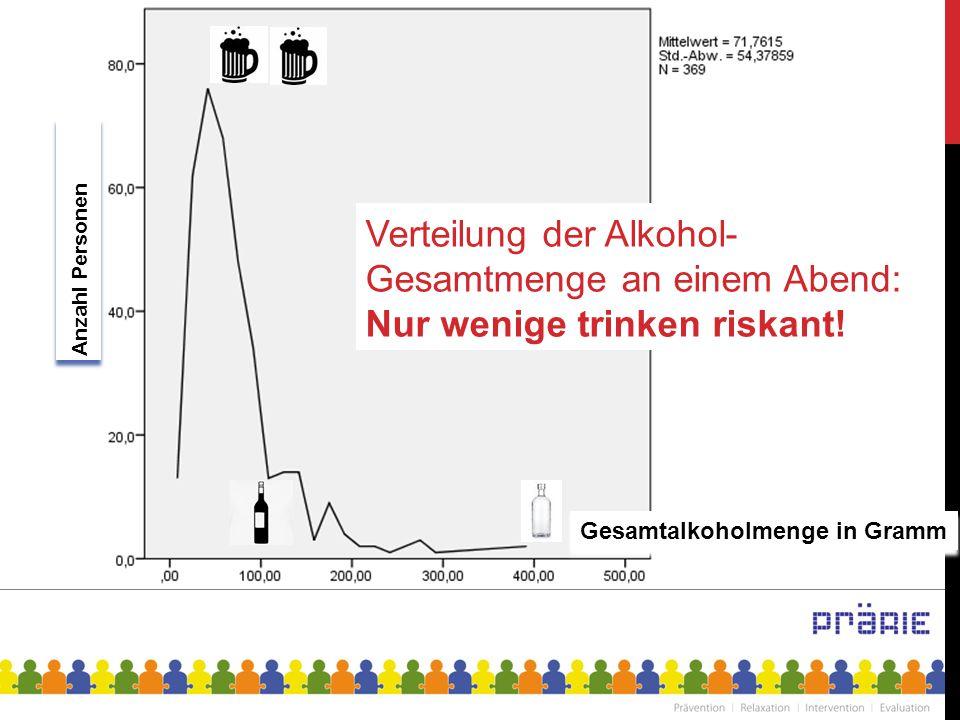 Anzahl Personen Verteilung der Alkohol-Gesamtmenge an einem Abend: Nur wenige trinken riskant!