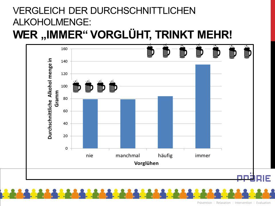 """Vergleich der durchschnittlichen Alkoholmenge: Wer """"immer vorglüht, trinkt mehr!"""