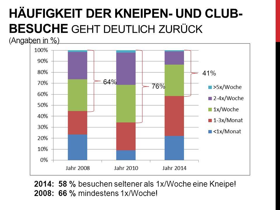 Häufigkeit der Kneipen- und Club-Besuche geht deutlich zurück (Angaben in %)