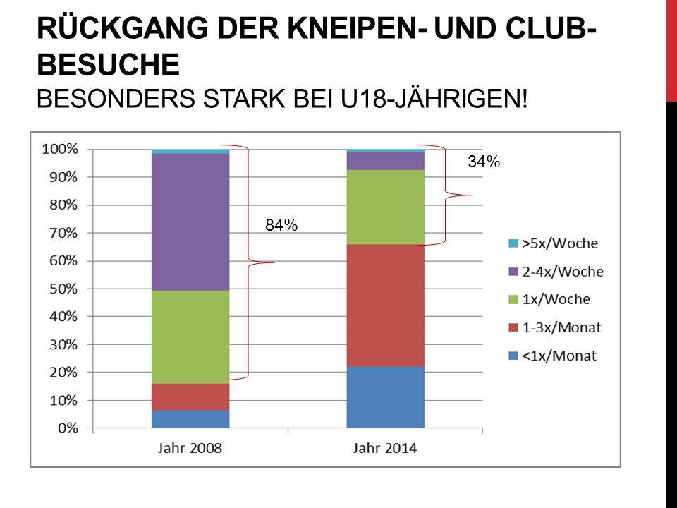 Rückgang der Kneipen- und Club-Besuche besonders stark bei U18-Jährigen!