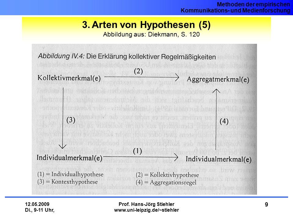 Arten von Hypothesen (5) Abbildung aus: Diekmann, S. 120