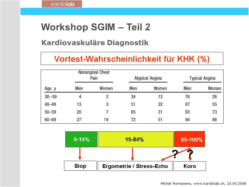 Workshop SGIM – Teil 2 Kardiovaskuläre Diagnostik 25