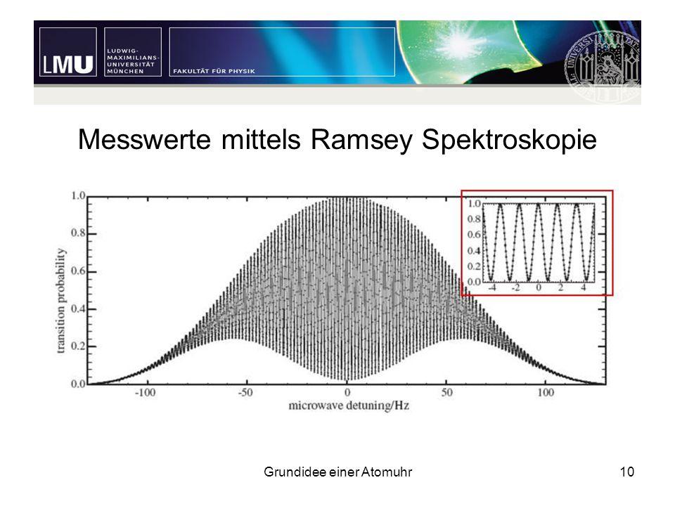 Messwerte mittels Ramsey Spektroskopie