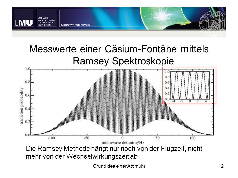 Messwerte einer Cäsium-Fontäne mittels Ramsey Spektroskopie