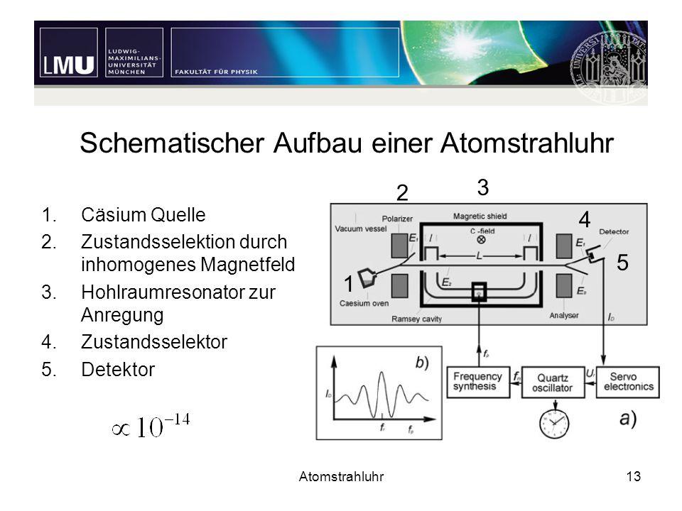 Schematischer Aufbau einer Atomstrahluhr
