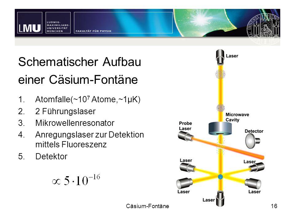 Schematischer Aufbau einer Cäsium-Fontäne Atomfalle(~107 Atome,~1μK)