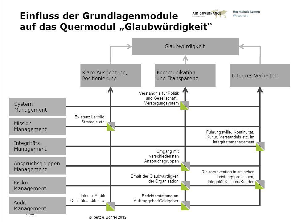 """Einfluss der Grundlagenmodule auf das Quermodul """"Glaubwürdigkeit"""