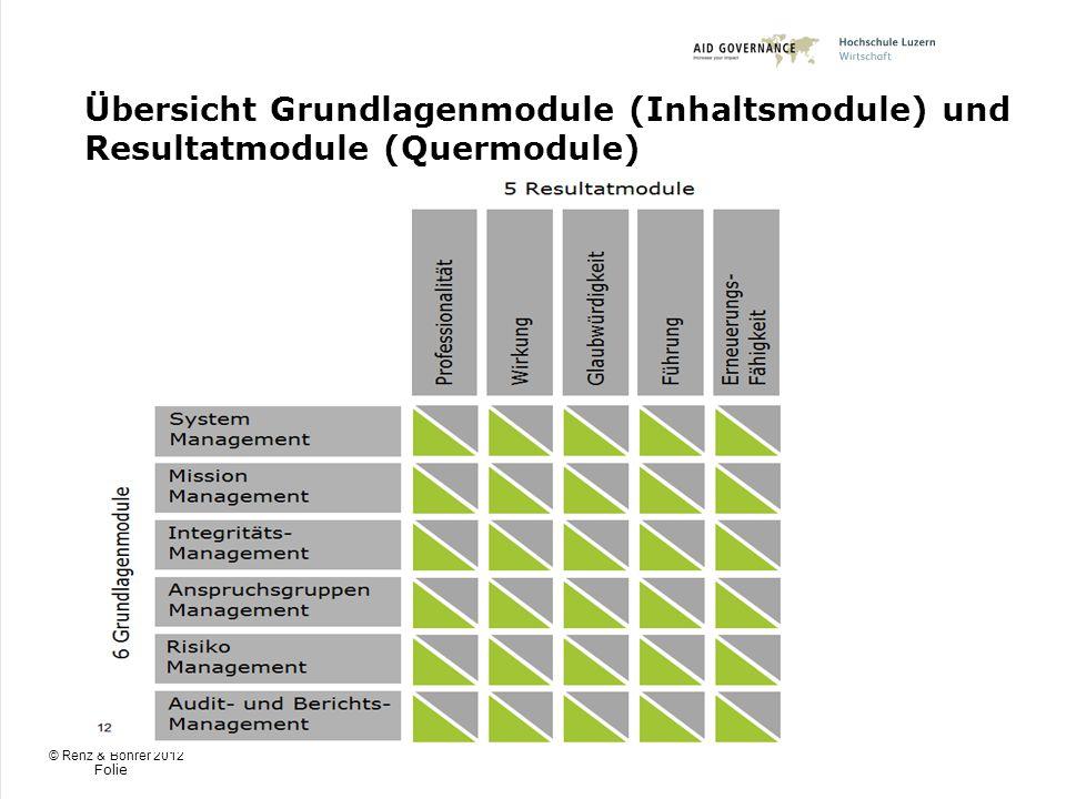 Übersicht Grundlagenmodule (Inhaltsmodule) und Resultatmodule (Quermodule)