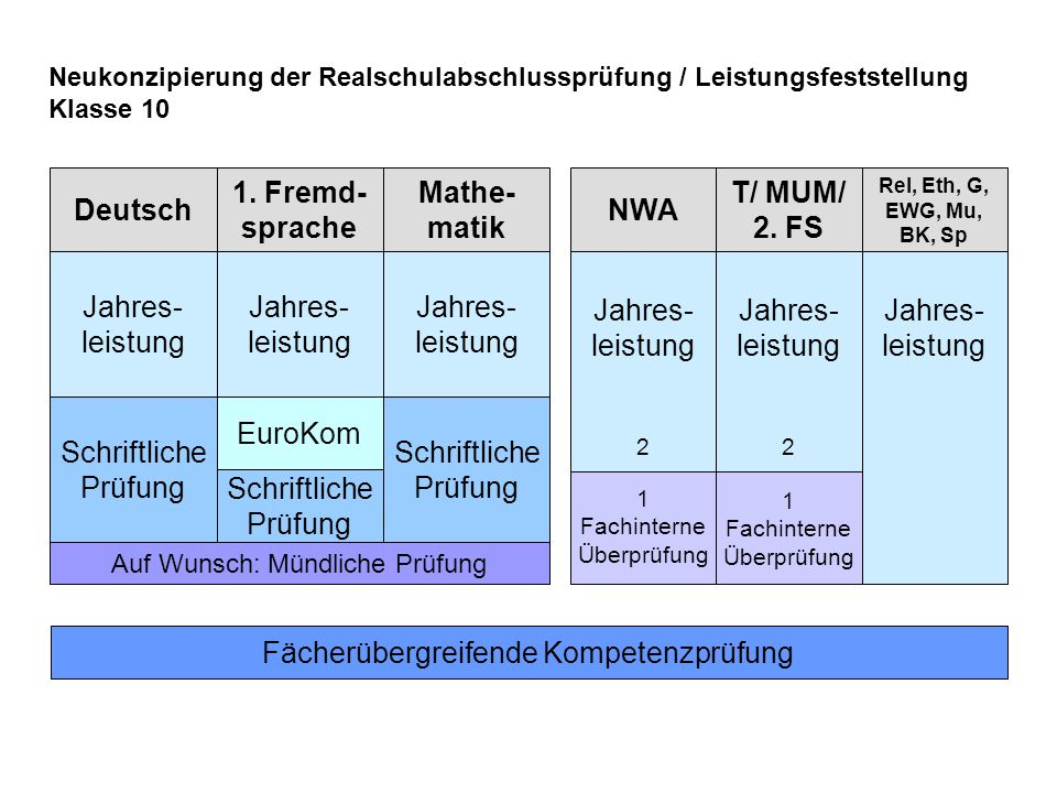 Deutsch 1. Fremd- sprache Mathe- matik NWA