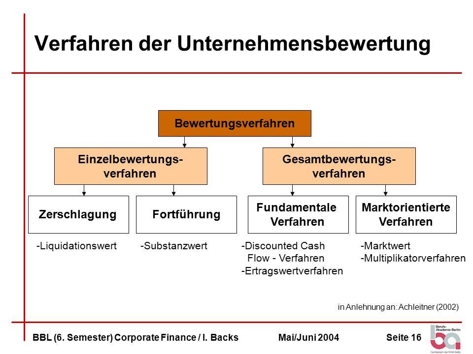 Verfahren der Unternehmensbewertung