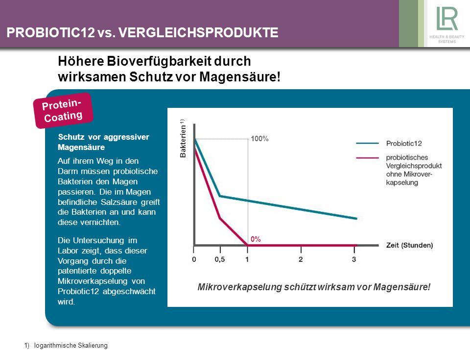 PROBIOTIC12 vs. VERGLEICHSPRODUKTE