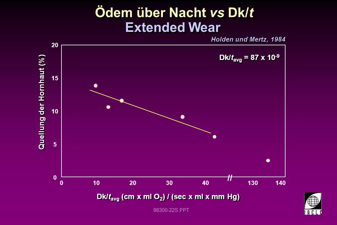 Ödem über Nacht vs Dk/t Extended Wear