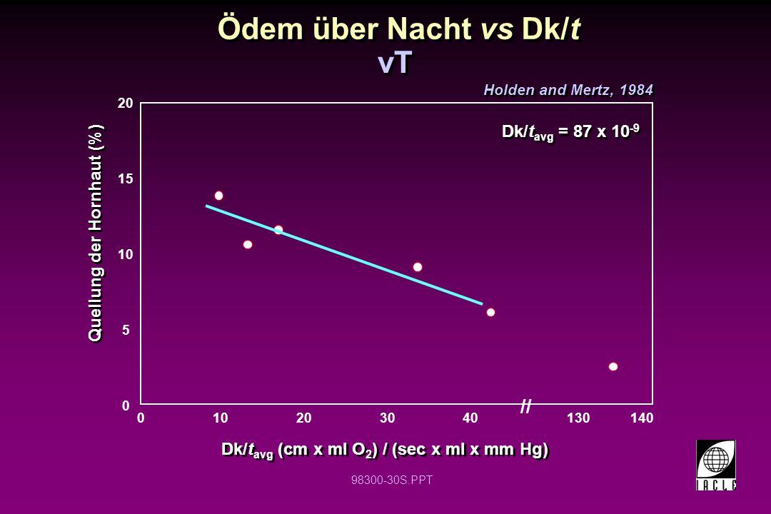 Ödem über Nacht vs Dk/t vT