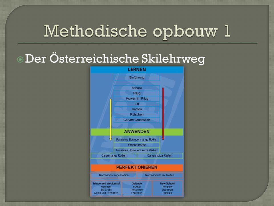 Methodische opbouw 1 Der Österreichische Skilehrweg