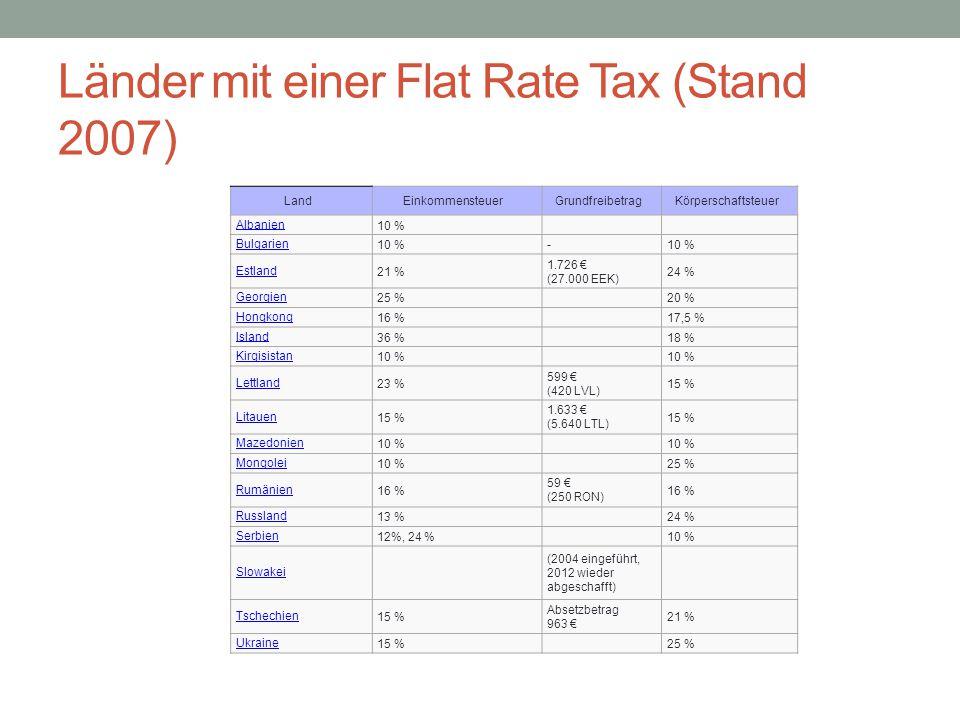 Länder mit einer Flat Rate Tax (Stand 2007)