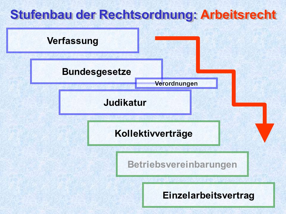 Stufenbau der Rechtsordnung: Arbeitsrecht