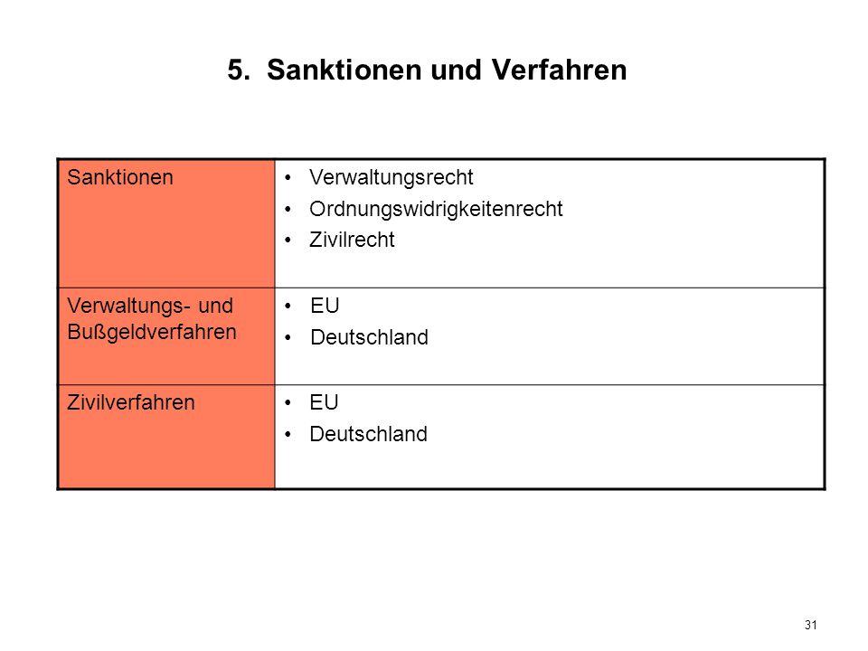 5. Sanktionen und Verfahren