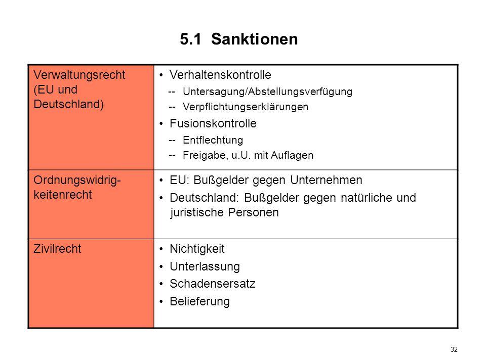 5.1 Sanktionen Verwaltungsrecht (EU und Deutschland)