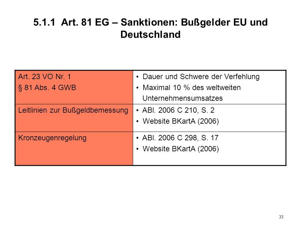 5.1.1 Art. 81 EG – Sanktionen: Bußgelder EU und Deutschland