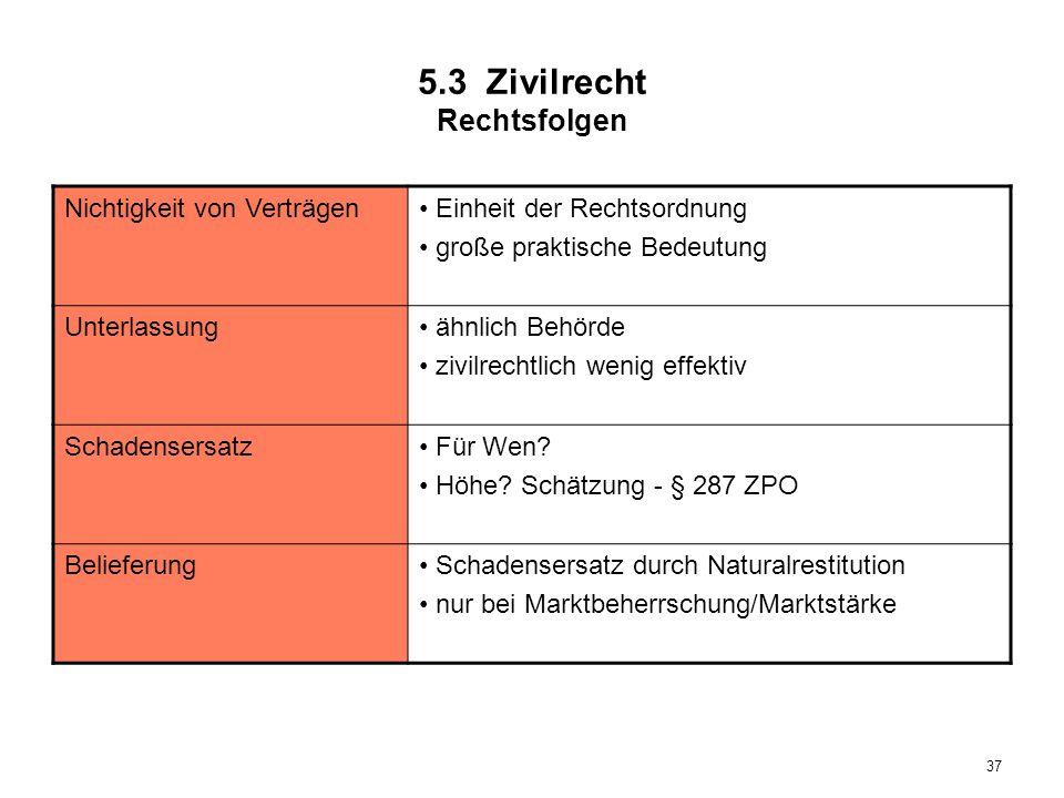 5.3 Zivilrecht Rechtsfolgen
