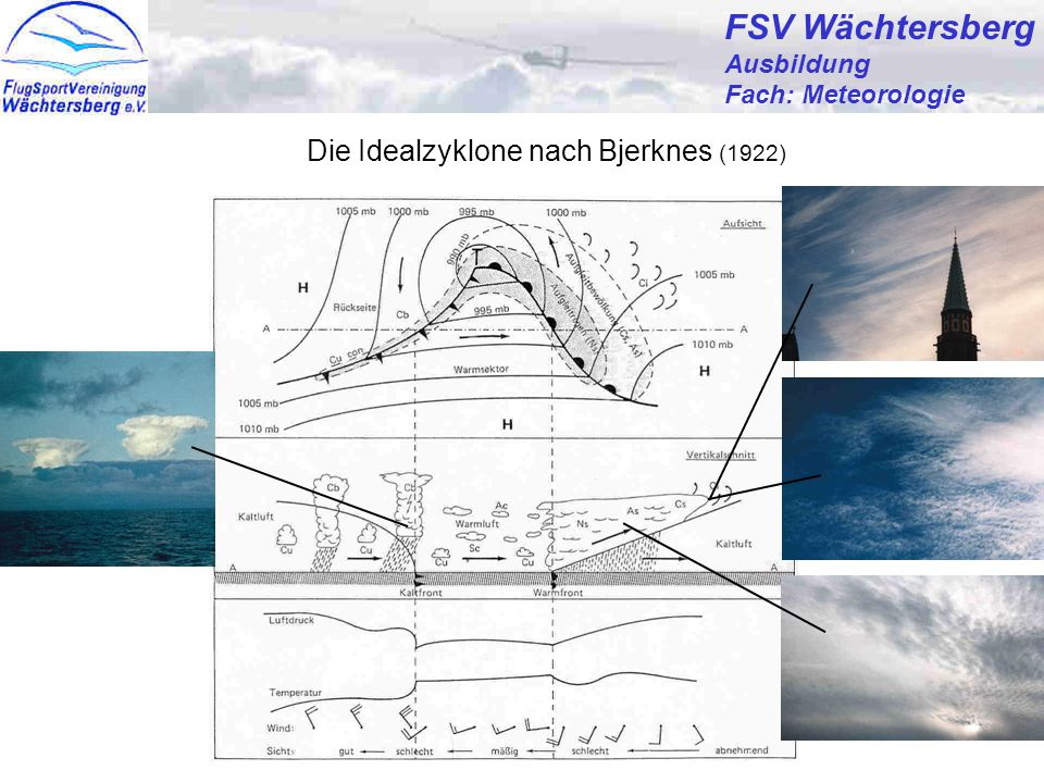 FSV Wächtersberg Die Idealzyklone nach Bjerknes (1922) Ausbildung
