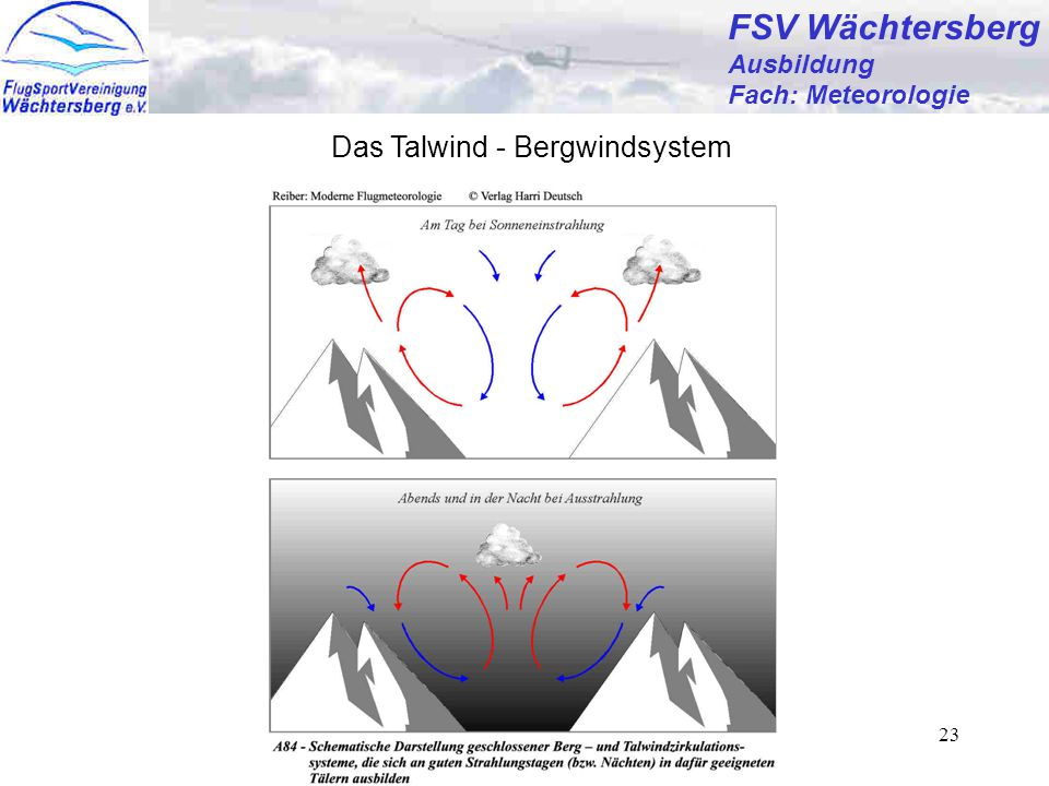 FSV Wächtersberg Das Talwind - Bergwindsystem Ausbildung