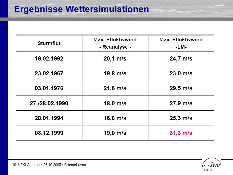 Ergebnisse Wettersimulationen