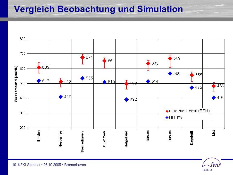 Vergleich Beobachtung und Simulation