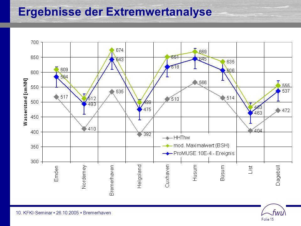 Ergebnisse der Extremwertanalyse