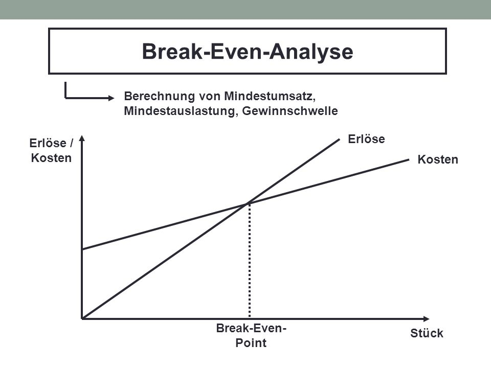 Break-Even-Analyse Berechnung von Mindestumsatz,