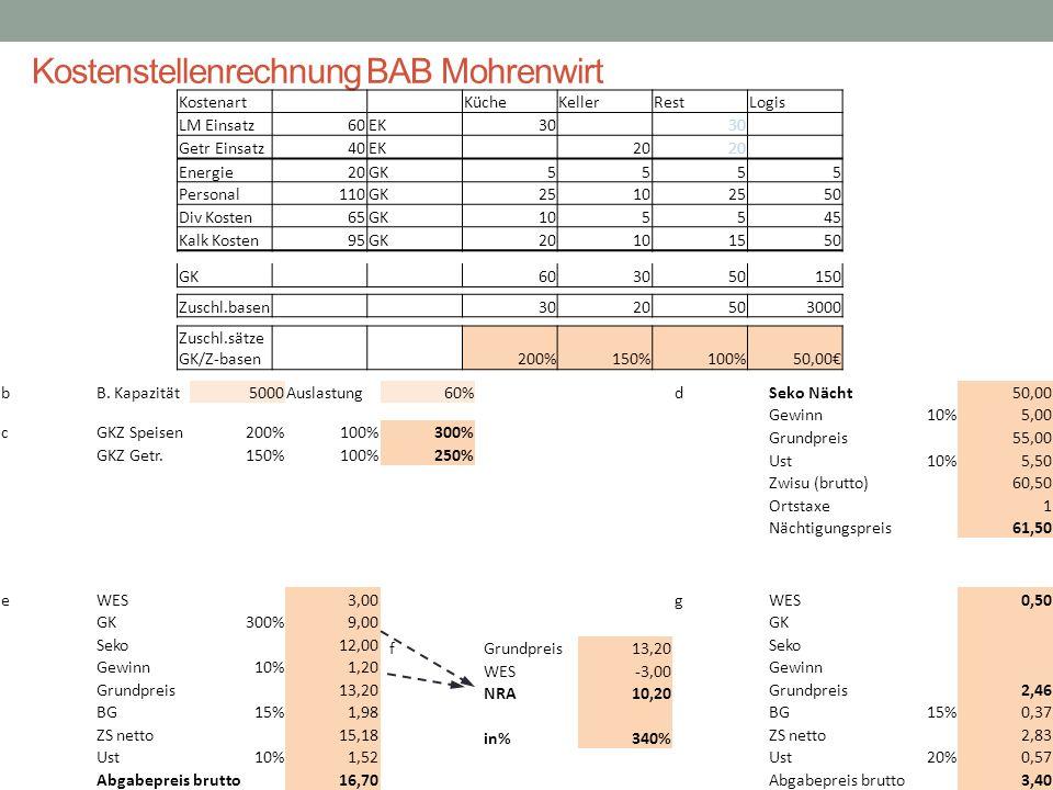 Kostenstellenrechnung BAB Mohrenwirt
