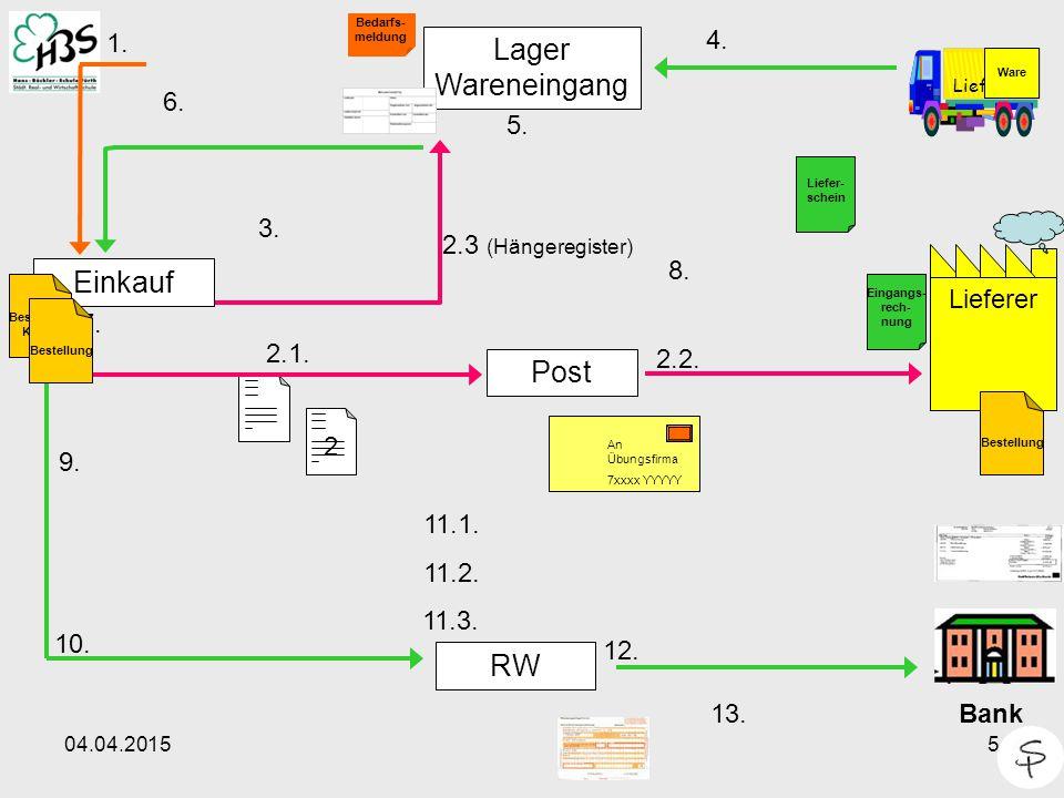 Lager Wareneingang Einkauf Post RW 1. 4. 6. 5. 3. 2.3 (Hängeregister)