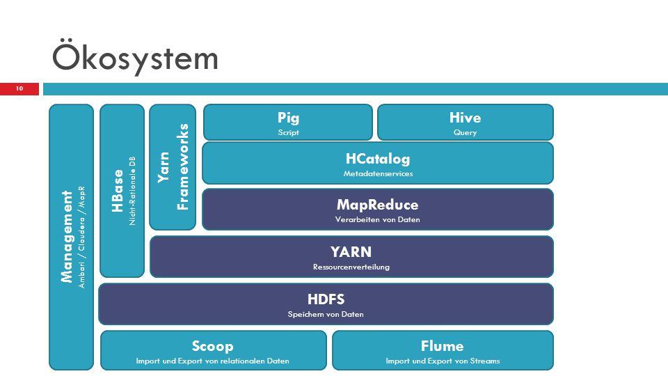 Ökosystem Management HBase Yarn Frameworks Pig Hive HCatalog MapReduce