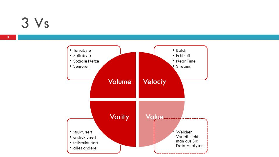 3 Vs Volume Velociy Value Varity