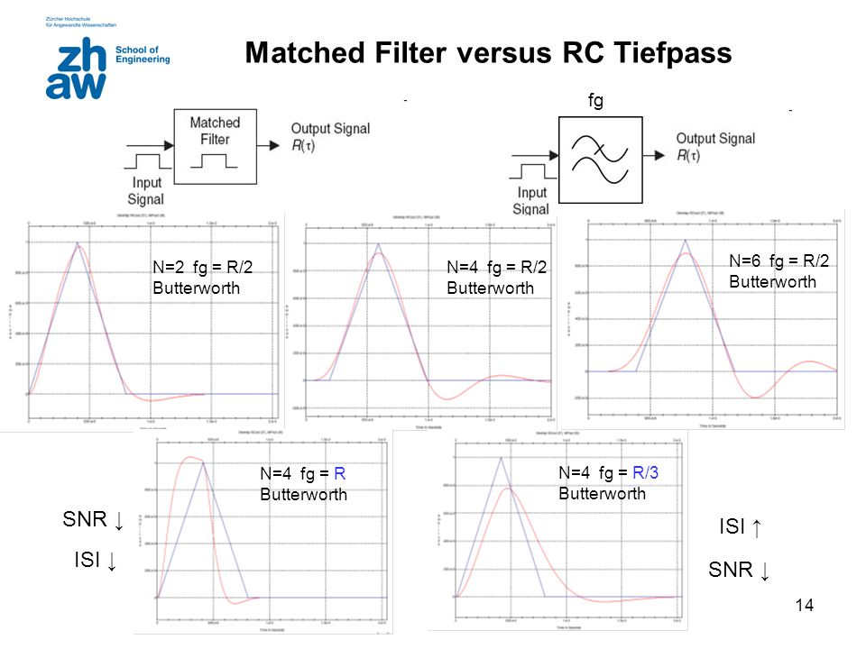 Matched Filter versus RC Tiefpass
