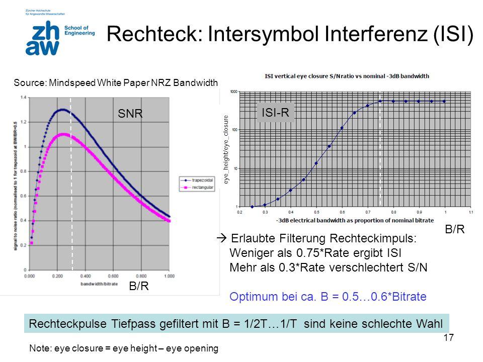 Rechteck: Intersymbol Interferenz (ISI)