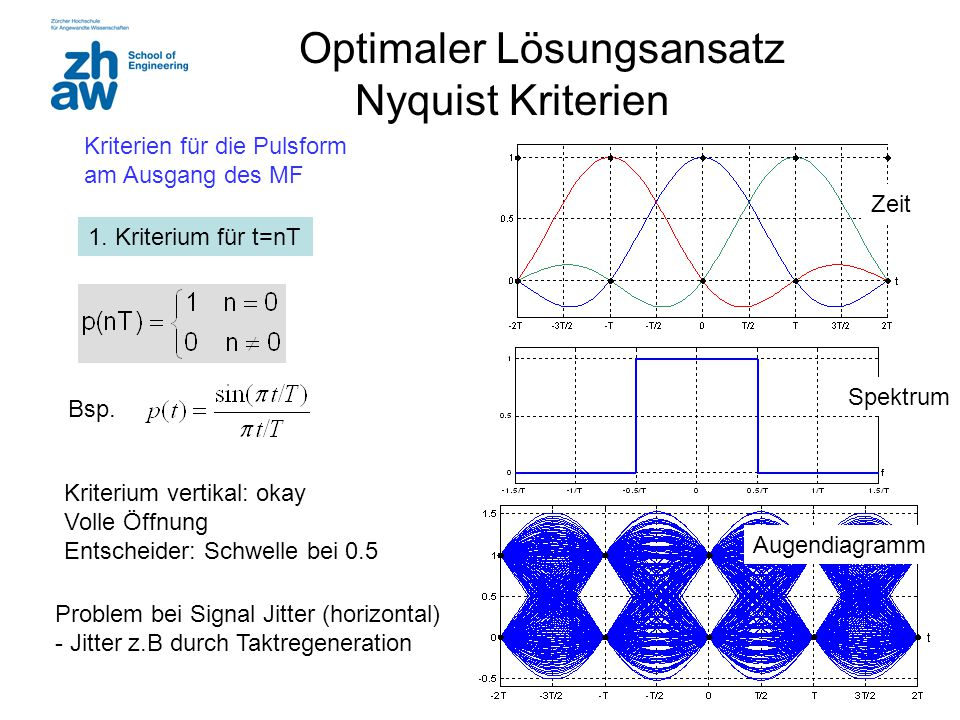 Optimaler Lösungsansatz Nyquist Kriterien