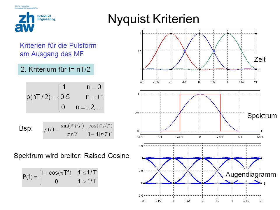 Nyquist Kriterien Kriterien für die Pulsform am Ausgang des MF Zeit
