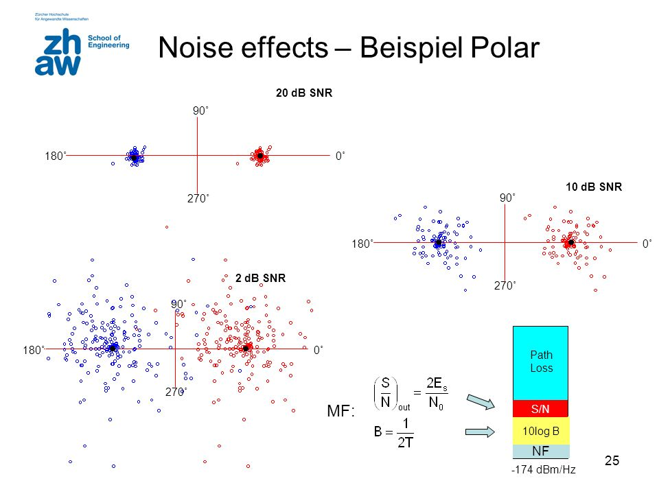 Noise effects – Beispiel Polar