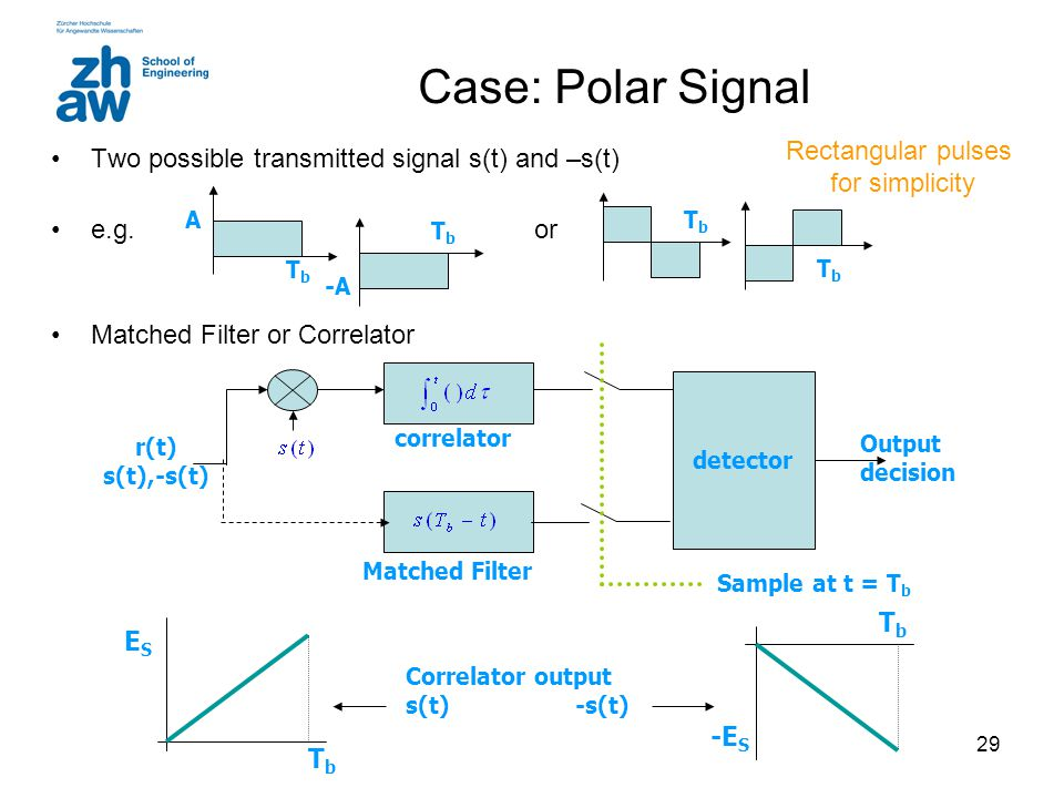 Case: Polar Signal Rectangular pulses