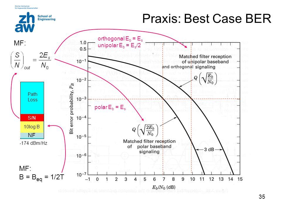 Praxis: Best Case BER MF: MF: B = Beq = 1/2T orthogonal Eb = Es