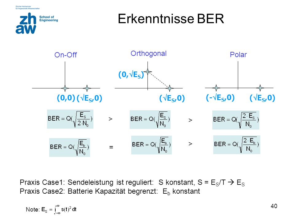 Erkenntnisse BER (ES,0) (0,0) On-Off (ES,0) (0,ES) Orthogonal