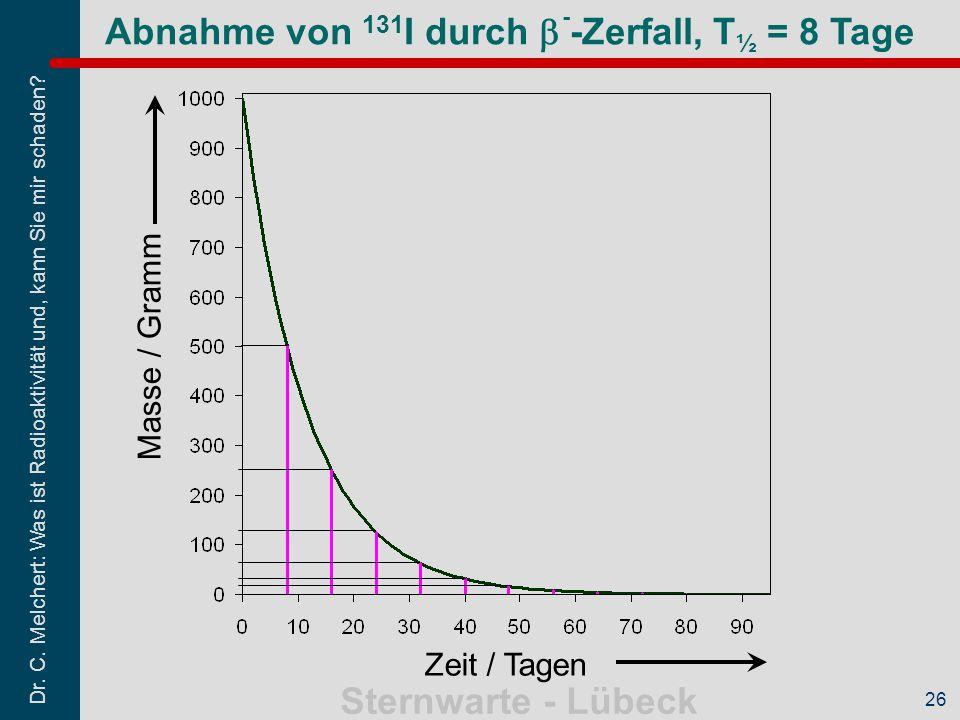 Abnahme von 131I durch b--Zerfall, T½ = 8 Tage