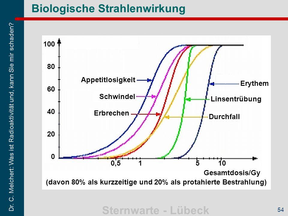 Biologische Strahlenwirkung