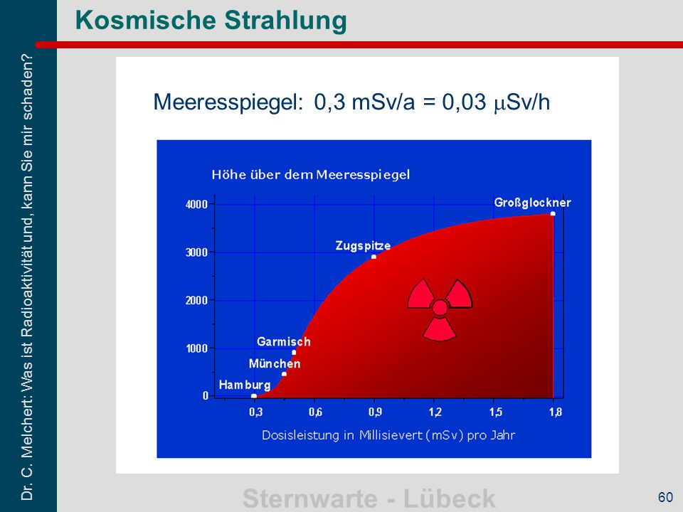 Kosmische Strahlung Meeresspiegel: 0,3 mSv/a = 0,03 Sv/h 60