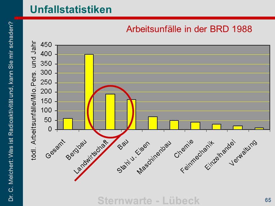 Arbeitsunfälle in der BRD 1988